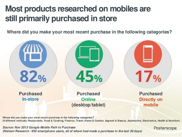 Source: Nov 2013 Google Mobile Path to Purchase (Nielsen Research - 950 smartphone users, all of whom had made a purchase ...