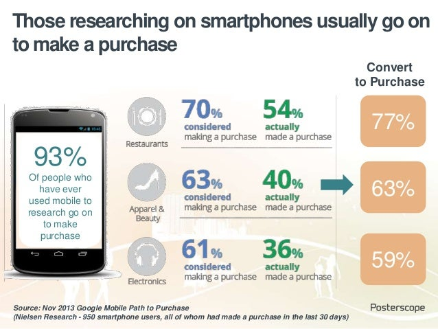 Those researching on smartphones usually go on to make a purchase Source: Nov 2013 Google Mobile Path to Purchase (Nielsen...