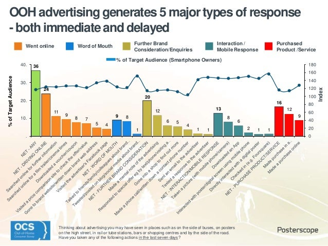OOH advertising generates 5 major types of response - both immediate and delayed 36 24 11 9 8 7 5 4 9 8 1 20 12 6 5 4 1 1 ...