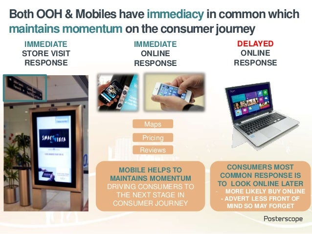 Both OOH & Mobiles have immediacy in common which maintains momentum on the consumer journey Maps MOBILE HELPS TO MAINTAIN...
