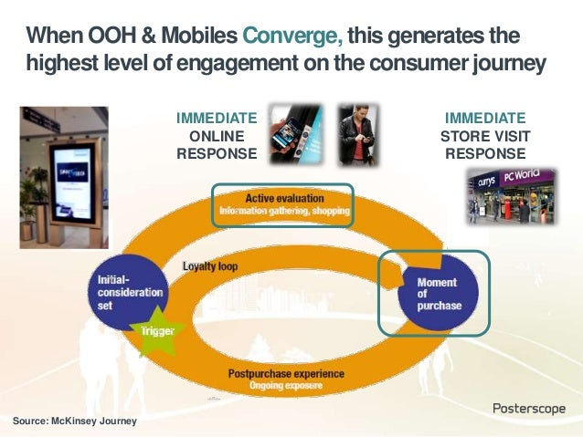 Source: McKinsey Journey When OOH & Mobiles Converge, this generates the highest level of engagement on the consumer journ...