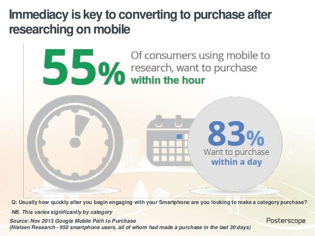 Immediacy is key to converting to purchase after researching on mobile Source: Nov 2013 Google Mobile Path to Purchase (Ni...