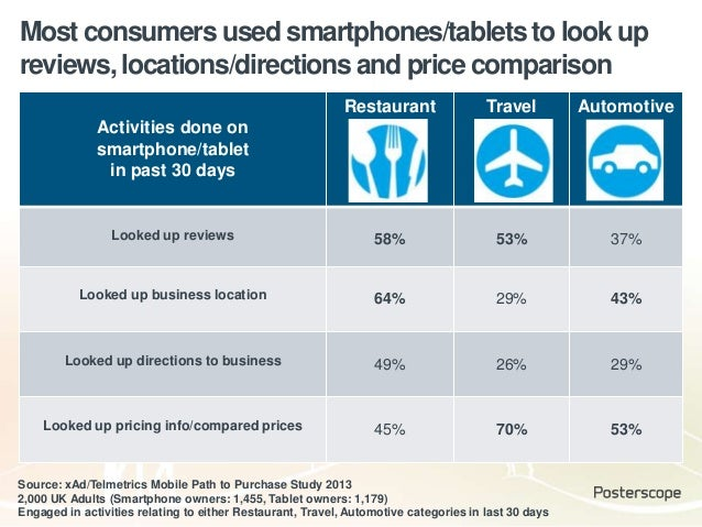Most consumers used smartphones/tablets to look up reviews, locations/directions and price comparison Activities done on s...