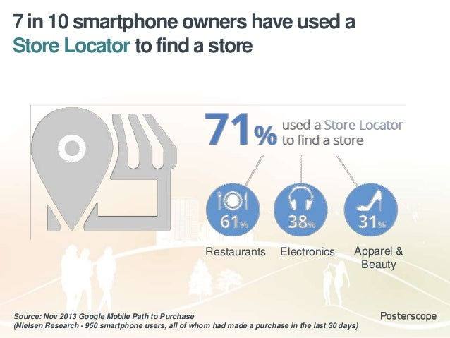 7 in 10 smartphone owners have used a Store Locator to find a store Source: Nov 2013 Google Mobile Path to Purchase (Niels...
