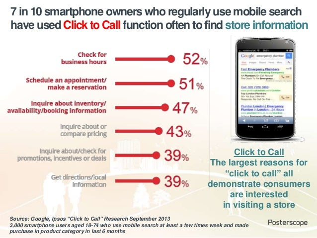 7 in 10 smartphone owners who regularly use mobile search have used Click to Call function often to find store information...
