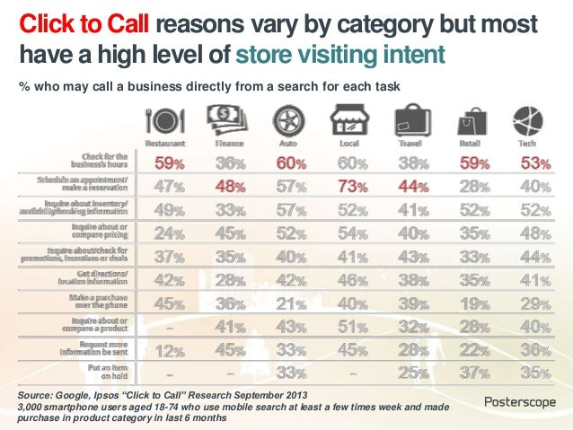 """Click to Call reasons vary by category but most have a high level of store visiting intent Source: Google, Ipsos """"Click to..."""