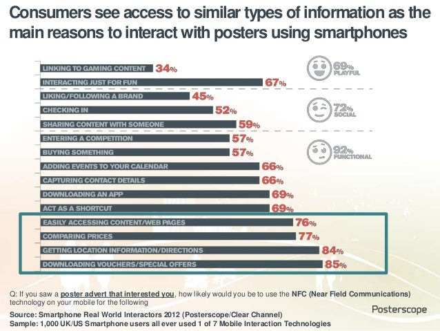 Consumers see access to similar types of information as the main reasons to interact with posters using smartphones Q: If ...