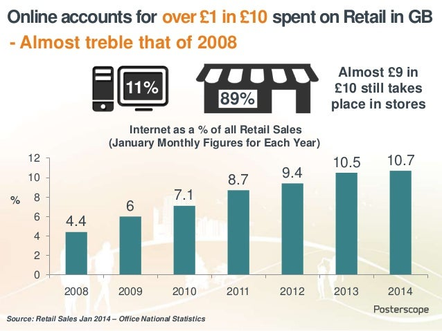 Online accounts for spent on Retail in GB 4.4 6 7.1 8.7 9.4 10.5 10.7 0 2 4 6 8 10 12 2008 2009 2010 2011 2012 2013 2014 %...