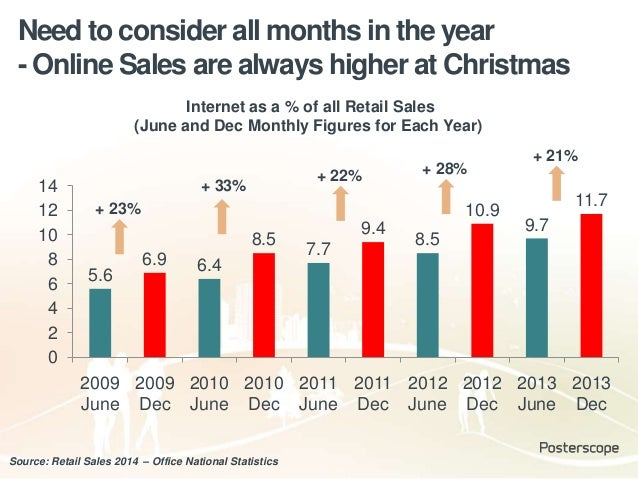 Need to consider all months in the year - Online Sales are always higher at Christmas 5.6 6.9 6.4 8.5 7.7 9.4 8.5 10.9 9.7...