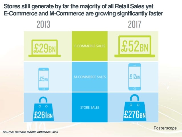 Stores still generate by far the majority of all Retail Sales yet E-Commerce and M-Commerce are growingsignificantly faste...