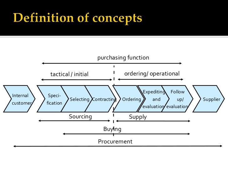 retail procurement process and analysis