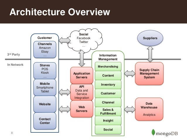 Retail Reference Architecture Part 3 Scalable Insight