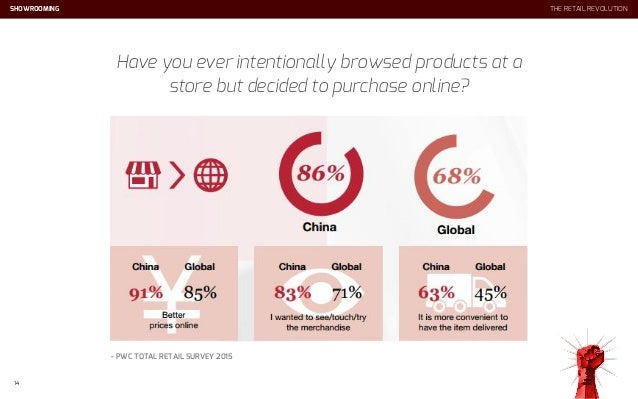 SHOWROOMING Have you ever intentionally browsed products at a store but decided to purchase online? 14 - PWC TOTAL RETAIL ...