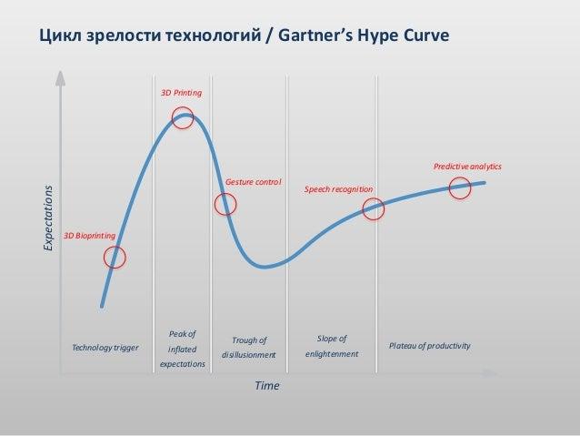 Цикл зрелости технологий / Gartner's Hype CurveExpectationsTimeTechnology triggerPeak ofinflatedexpectationsTrough ofdisil...