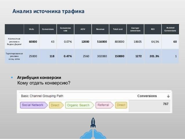 Big Data маркетинг в E-Commerce. Николай Хлебинский (Retail Rocket) Slide 3