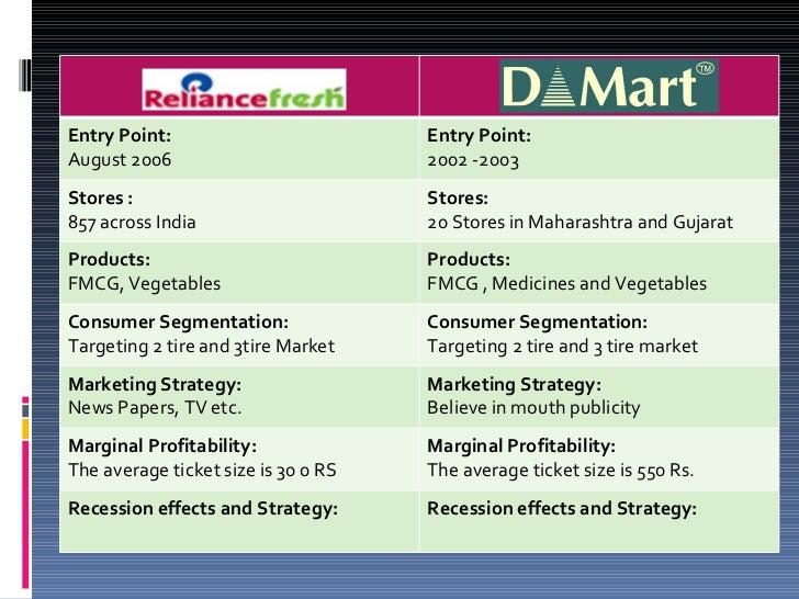 market segmentation essay