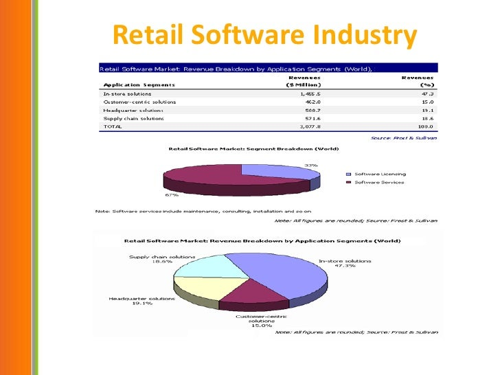 US Software Industry (USA Software Sector)