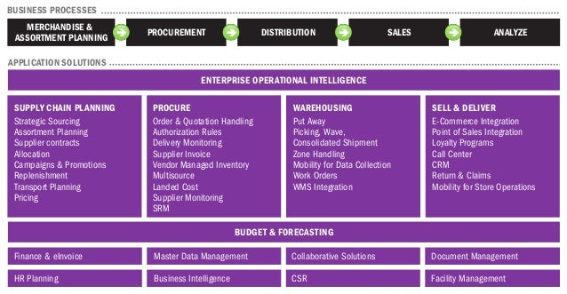 ENTERPRISE OPERATIONAL INTELLIGENCE BUDGET & FORECASTING Finance & eInvoice Master Data Management Collaborative Solutions...