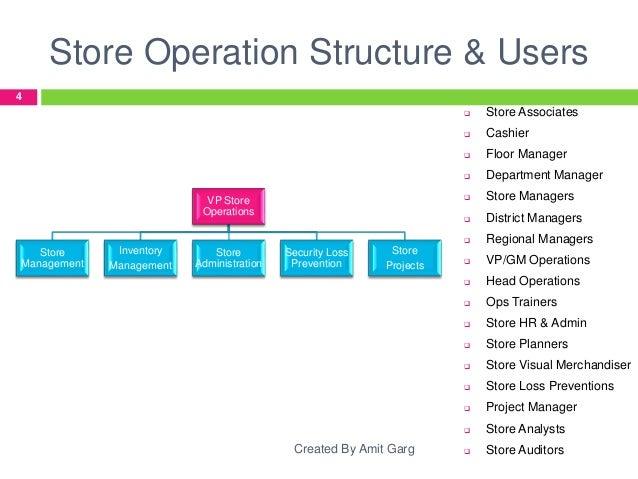 retail store operations rh slideshare net Write Operations Manual Operations Manual Template
