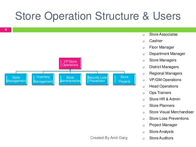 Retail Store Operations Brief-Research