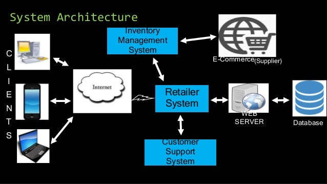 Retailer System Inventory Management System Customer Support System Database C L I E N T S E-Commerce System Architecture ...