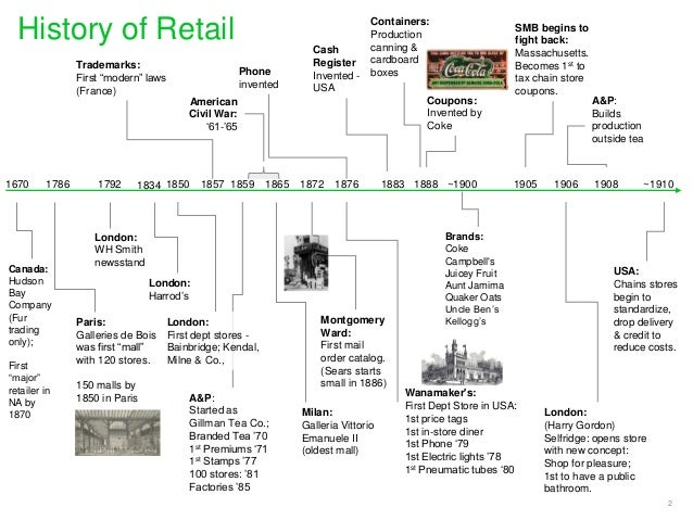 Retail Timeline 1670 2015 Demographics Technology