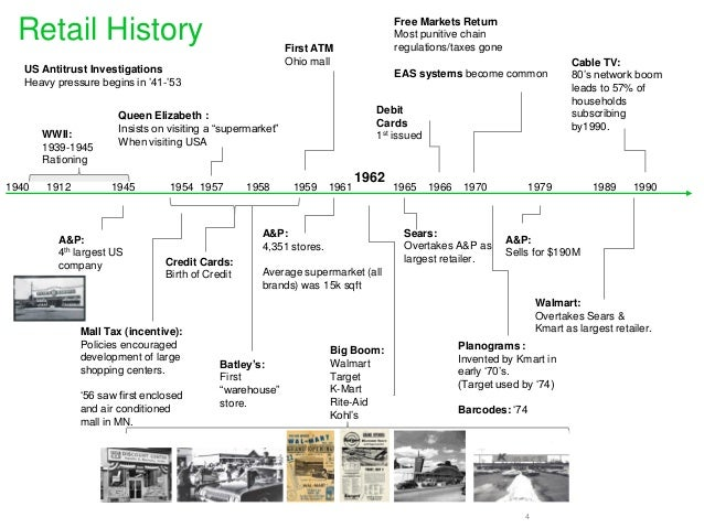 history of retail A timeline of the internet and e-retailing: milestones of influence retail focus turns from the fcc concludes the largest federal auction of wireless licenses.