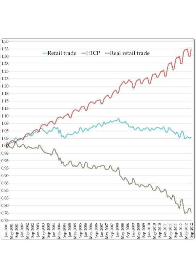 Prices, Nominal retail trade, Real retail trade
