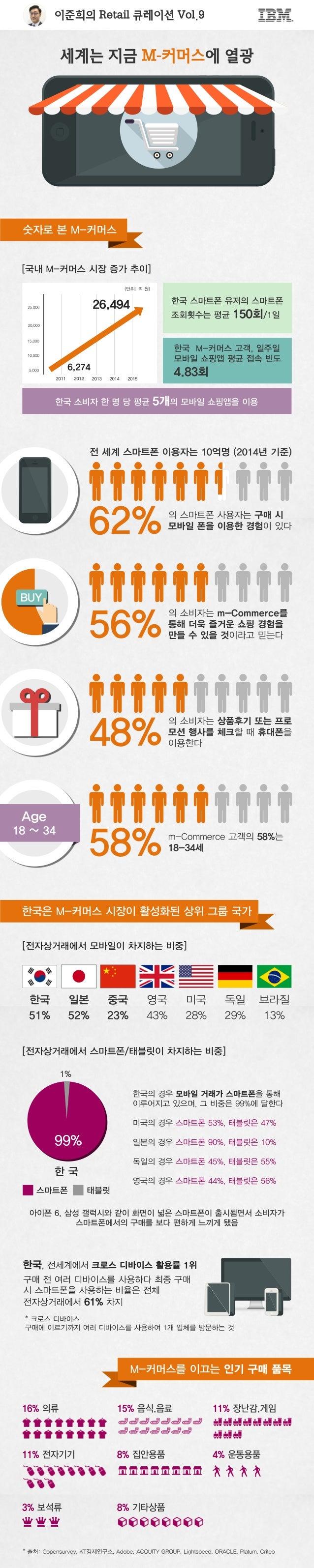 이준희의Retail큐레이션Vol.9 전 세계 스마트폰 이용자는 10억명 (2014년 기준) 62%의 스마트폰 사용자는 구매 시 모바일 폰을 이용한 경험이 있다 56% 의 소비자는 m-Commerce를 통해 더욱 즐거운 ...