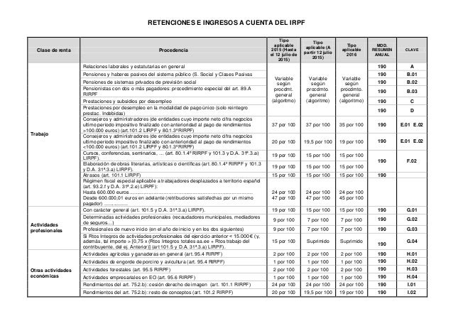 RETENCIONES E INGRESOS A CUENTA DEL IRPF Clase de renta Procedencia Tipo aplicable 2015 (Hasta el 12 julio de 2015) Tipo a...