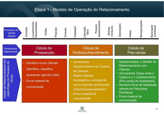 10 Etapa 1 - Modelo de Operação do Relacionamento Ferramenta Operacional Célula de Prospecção Célula de Pedidos/Atendiment...