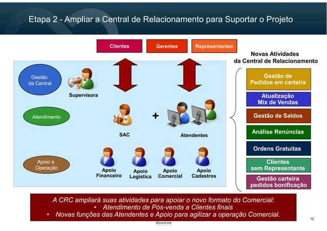 12 Etapa 2 - Ampliar a Central de Relacionamento para Suportar o Projeto Gestão da Central Supervisora Novas Atividades da...
