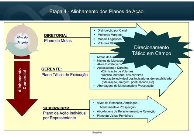 14 Etapa 4 - Alinhamento dos Planos de Ação 14 DIRETORIA: Plano de Metas • Distribuição por Canal • Melhores Margens • Mod...
