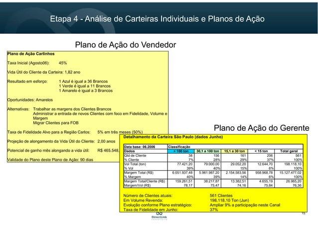 Etapa 4 - Análise de Carteiras Individuais e Planos de Ação 15 Plano de Ação Carlinhos Taxa Inicial (Agosto06): 45% Vida Ú...