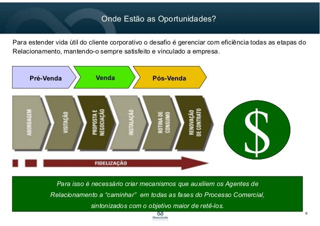 6 Onde Estão as Oportunidades? Para estender vida útil do cliente corporativo o desafio é gerenciar com eficiência todas a...