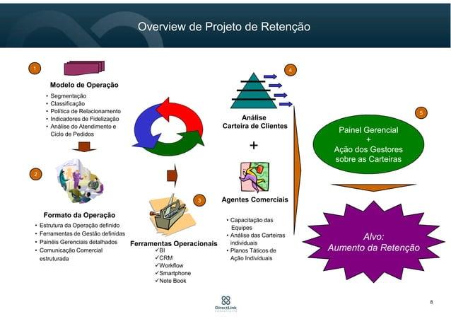 8 Overview de Projeto de Retenção Agentes Comerciais • Capacitação das Equipes • Análise das Carteiras individuais • Plano...
