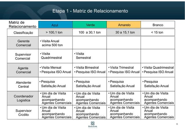 9 Etapa 1 - Matriz de Relacionamento > 100,1 ton 100 a 30,1 ton 30 a 15,1 ton < 15 ton Matriz de Relacionamento Classifica...