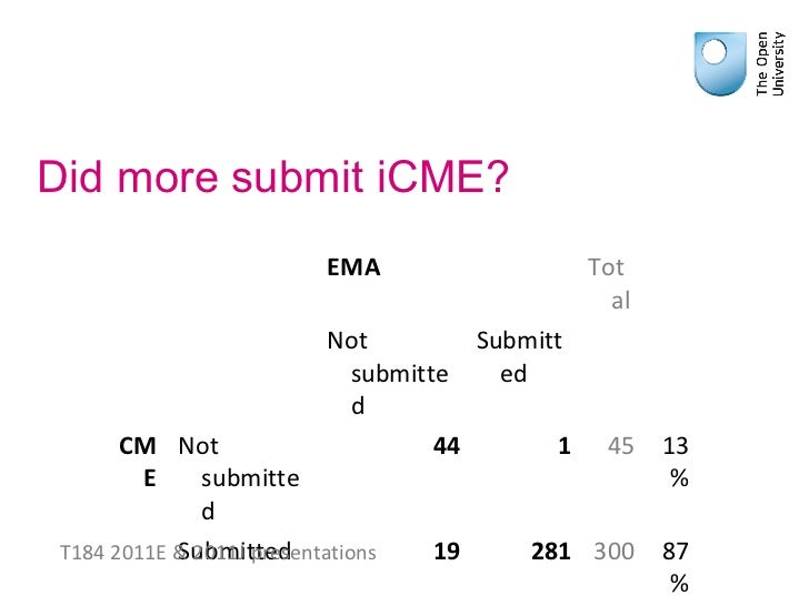 Remaining EMA regarding OU Module DE100