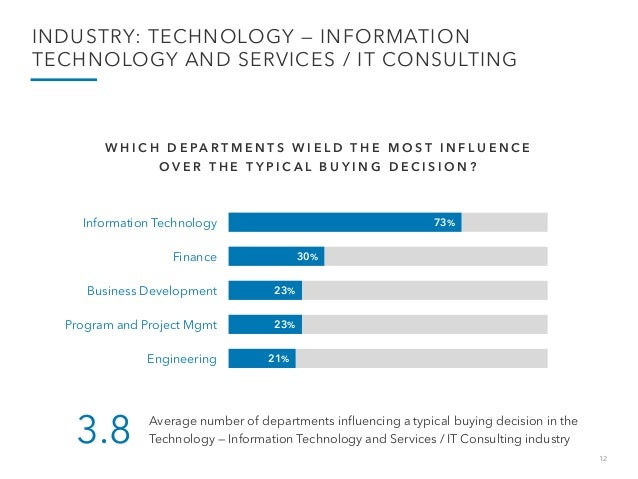 12 INDUSTRY: TECHNOLOGY — INFORMATION TECHNOLOGY AND SERVICES / IT CONSULTING 73% 30% 23% 23% 21% Information Technology F...