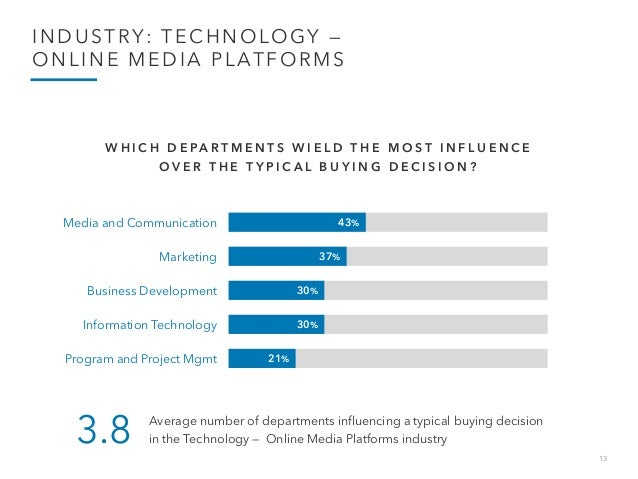 13 INDUSTRY: TECHNOLOGY — ONLINE MEDIA PLATFORMS 43% 37% 30% 30% 21% Media and Communication Marketing Business Developmen...