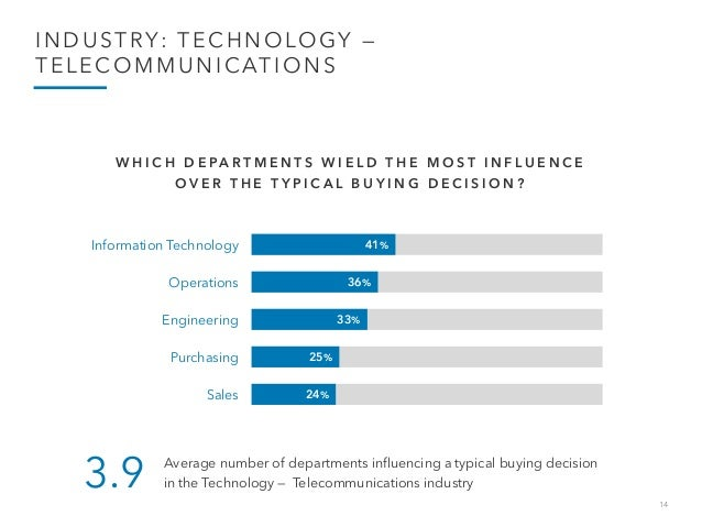 14 INDUSTRY: TECHNOLOGY — TELECOMMUNICATIONS 41% 36% 33% 25% 24% Information Technology Operations Engineering Purchasing ...