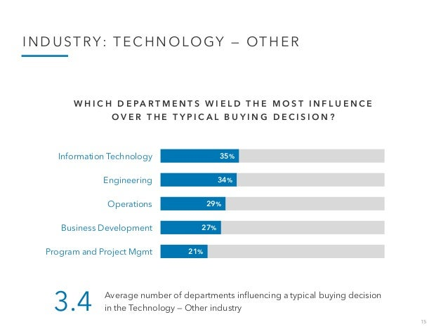 15 INDUSTRY: TECHNOLOGY — OTHER 35% 34% 29% 27% 21% Information Technology Engineering Operations Business Development Pro...