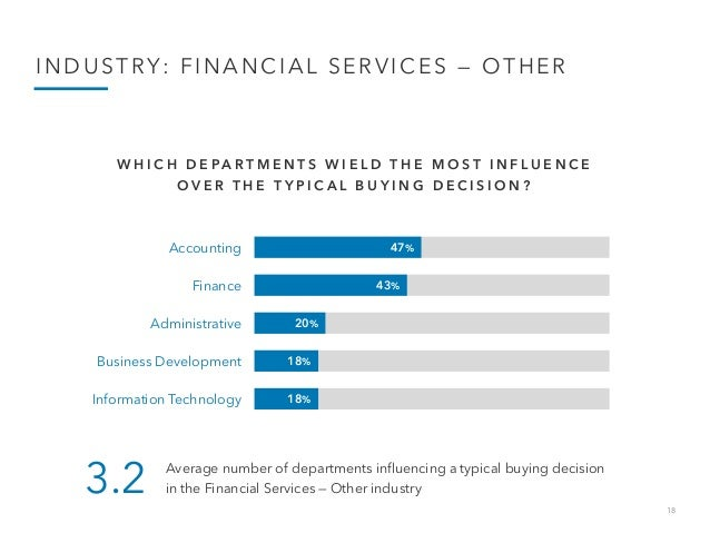 18 INDUSTRY: FINANCIAL SERVICES — OTHER 47% 43% 20% 18% 18% Accounting Finance Administrative Business Development Informa...