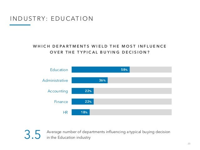 20 INDUSTRY: EDUCATION 58% 36% 22% 22% 18% Education Administrative Accounting Finance HR W H I C H D E P A R T M E N T S ...