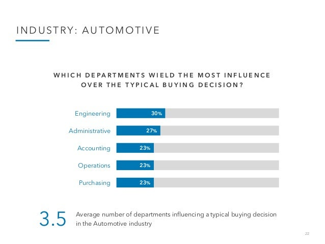 22 INDUSTRY: AUTOMOTIVE 30% 27% 23% 23% 23% Engineering Administrative Accounting Operations Purchasing W H I C H D E P A ...