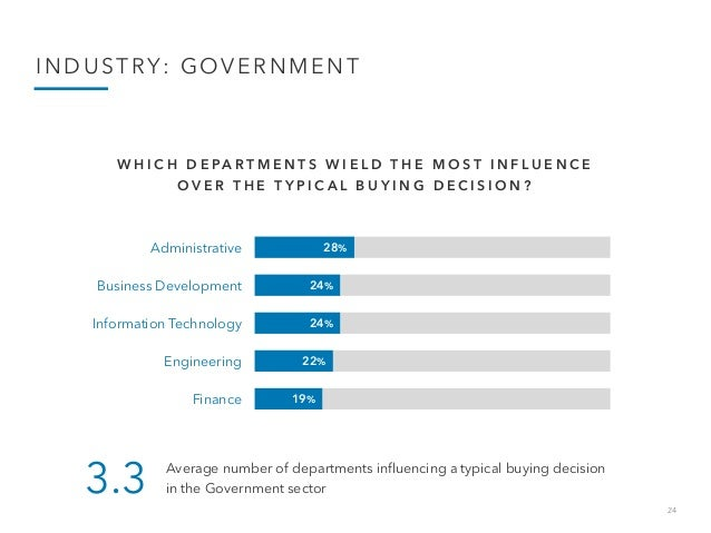 24 INDUSTRY: GOVERNMENT 28% 24% 24% 22% 19% Administrative Business Development Information Technology Engineering Finance...