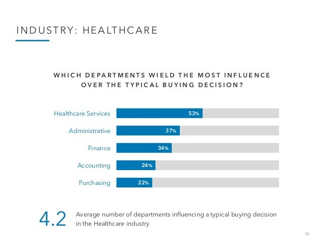 26 INDUSTRY: HEALTHCARE 53% 37% 34% 24% 22% Healthcare Services Administrative Finance Accounting Purchasing W H I C H D E...