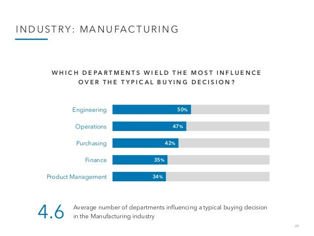 28 INDUSTRY: MANUFACTURING 50% 47% 42% 35% 34% Engineering Operations Purchasing Finance Product Management W H I C H D E ...