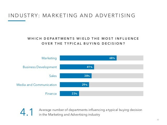30 INDUSTRY: MARKETING AND ADVERTISING 68% 41% 38% 29% 23% Marketing Business Development Sales Media and Communication Fi...