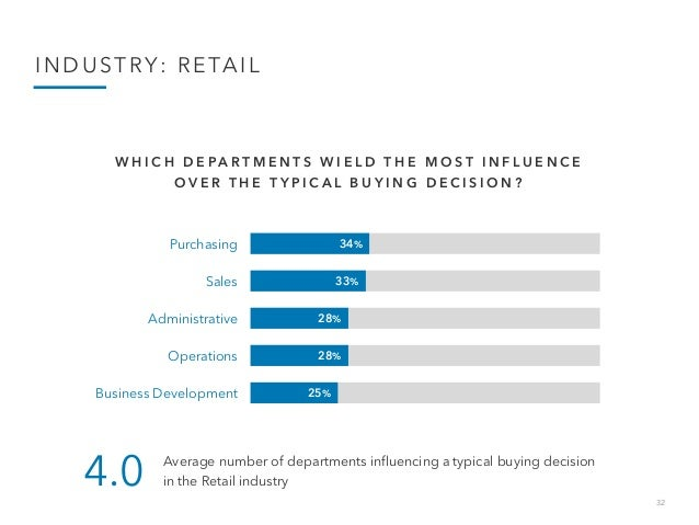 32 INDUSTRY: RETAIL 34% 33% 28% 28% 25% Purchasing Sales Administrative Operations Business Development W H I C H D E P A ...